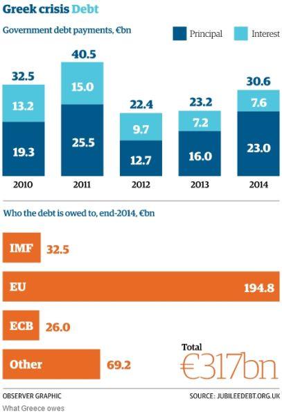 希腊的债务规模和债务人出资数量。卫报制图